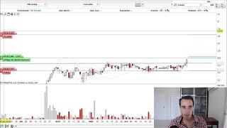 Comment placer ses ordres directement sur les graphiques prorealtime trading