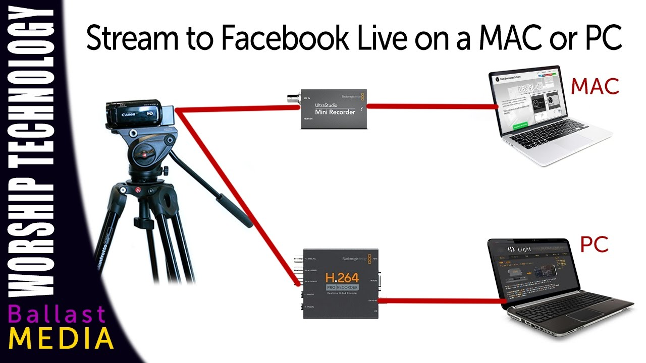 Use an external camera to stream on facebook live pc or for Camera streaming live