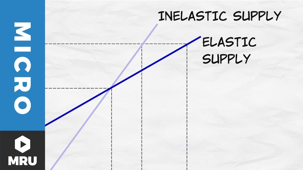 Elasticity Of Supply Youtube