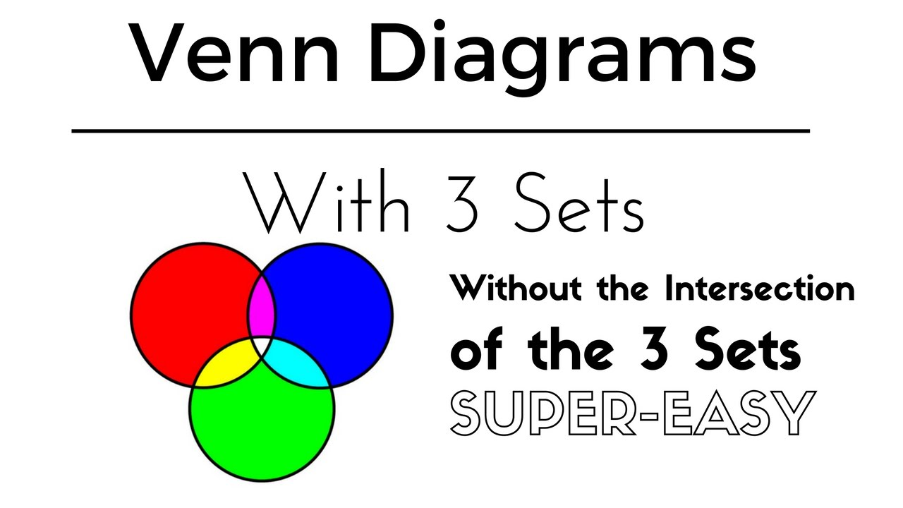 Venn diagrams ven diagrams 3 sets and percentages youtube venn diagrams ven diagrams 3 sets and percentages ccuart Choice Image