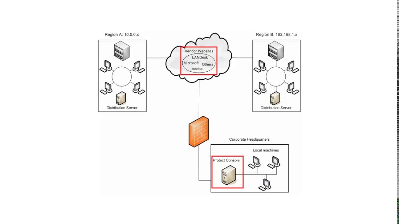 Protect 9 2 using distribution servers youtube for Windows distribution