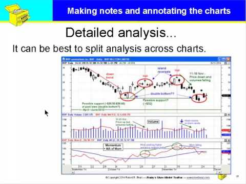 Share market price charts - analysing and making notes