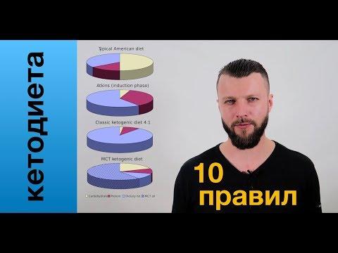 Кетодиета | Введение в кето | Виктор Огнев