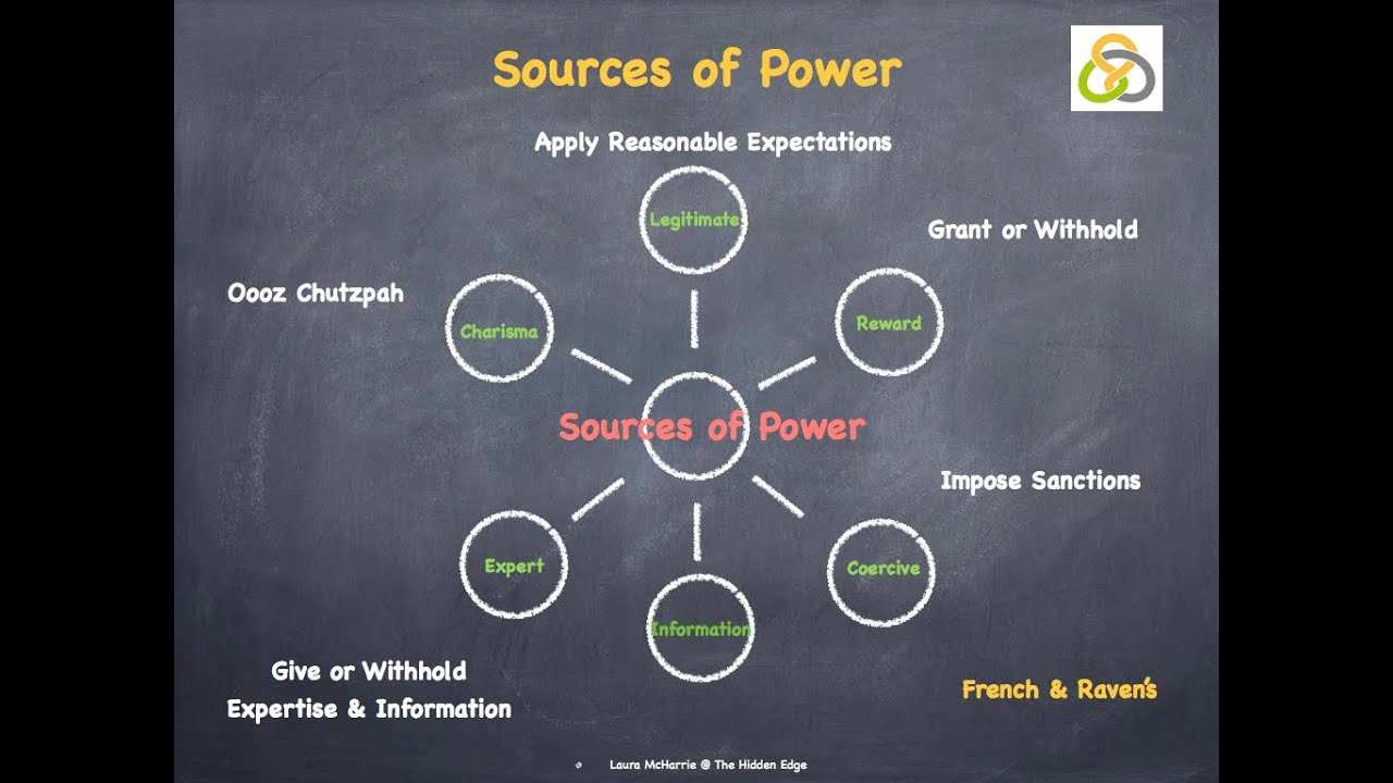 five sources of leader power French and raven's five sources of power : positional power: reward power - power based on the idea that the leader can and will grant valuable rewards if followers carry out his or her instructions.