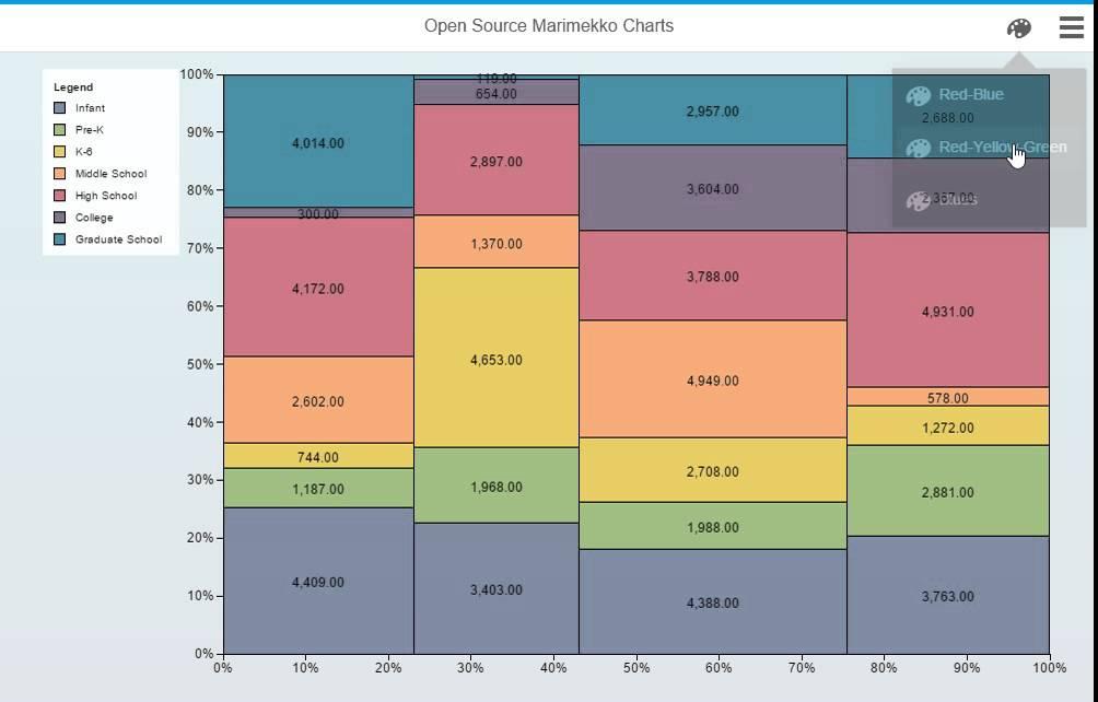 Sap Design Studio Open Source Marimekko Charts