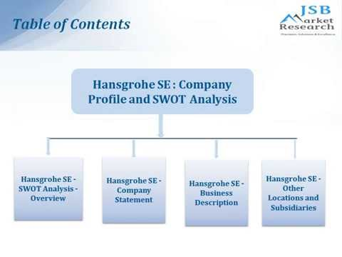 JSB Market Research Hansgrohe SE Company Profile and SWOT Analysis ...