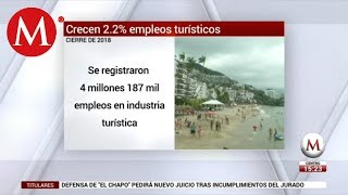 Empleo en industria turística creció 2.2% en 2018