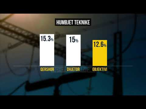 Dështon reforma në energji, BB: Nuk u reduktuan humbjet - Top Channel Albania - News - Lajme