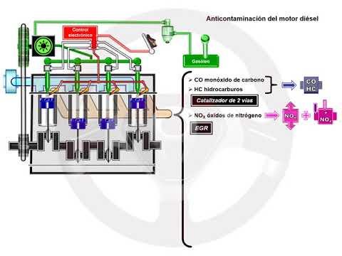 ASÍ FUNCIONA EL AUTOMÓVIL (I) - 1.13 Alimentación y encendido del motor diésel (12/13)