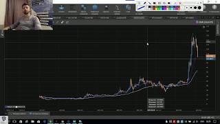 Анализ рыка FOREX и NYSE. ТОП-5 торговых идей!