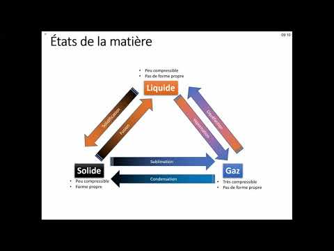 Solide, liquide et gaz - états de la matière (3) - saison ...
