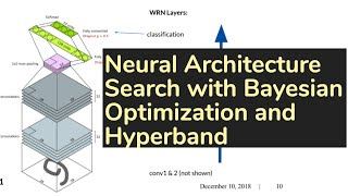 TDLS: Automated Deep Learning: Joint Neural Architecture and Hyperparameter Search (discussions)
