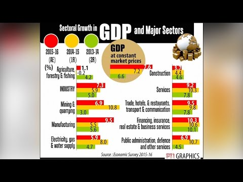 India beats UK in terms of the economy after 150 years | Oneindia News