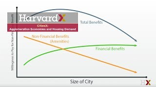 Unpacking the Demand for Housing