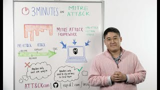 Whiteboard Wednesday: 3 Minutes on MITRE ATT&CK™