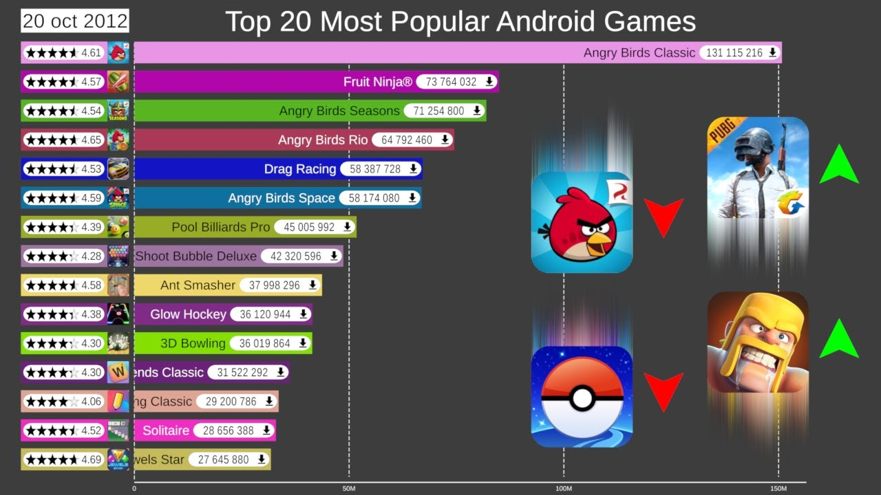 Top 20 Most Popular Android Games 2012 2019 Youtube