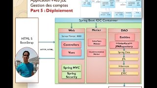 Part 5 - Projet JEE Gestion des comptes-Build et déploiement (JAR et WAR)