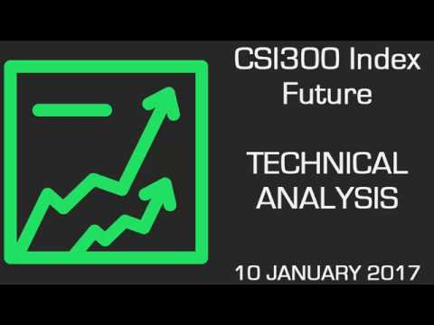 CSI300 Future Further Upside