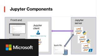 Azure Sentinel Webinar: Customizing Azure Sentinel with Python - MSTICPy and Jupyter Notebooks