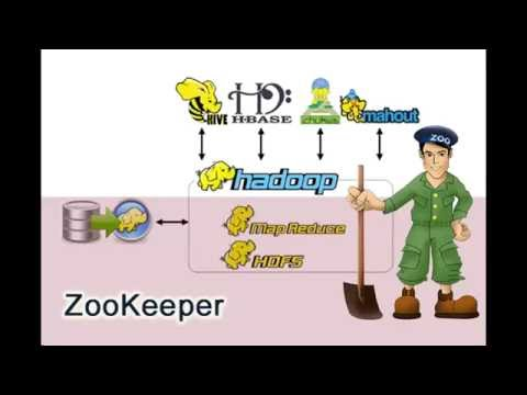 Apache Hadoop ZooKeeper - Chapter 1  Intro into ZooKeeper