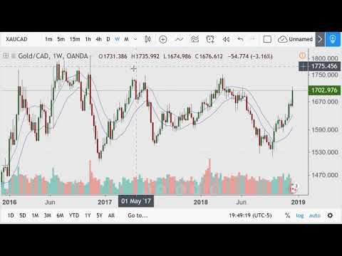 Gold, Silver price charts and the Ratio 2018.12.20