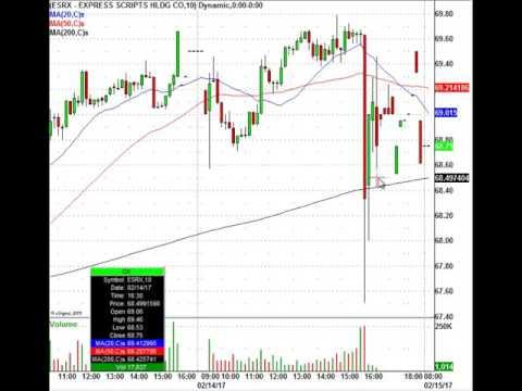 Today's Stock Trading Action: AIG, FOSL, ADI, BP, MRK & More
