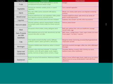 Nutritional Detoxification Through Food