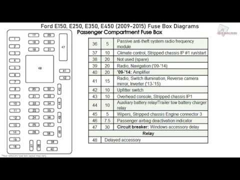 Ford E150, E250, E350, E450 (2009-2015) Fuse Box Diagrams - YouTube | 2002 Ford E350 Van Fuse Diagram |  | YouTube