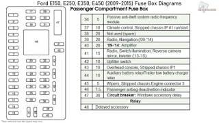 ford e150, e250, e350, e450 (2009-2015) fuse box diagrams - youtube  youtube