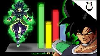 Explicación: El ssj Ozaru de Broly (La Nueva Transformación) - Dragon Ball Super: Broly