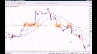 How to Use Moving Averages on MT4
