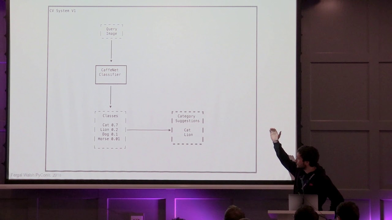 Image from Pycon Ireland 2018: Building a Fine Grained Image Classification System- Fergal Walsh