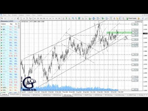 ≡ Технический анализ валют и акций от Артёма Гелий на неделю, с 06.05 по 10.05.19.