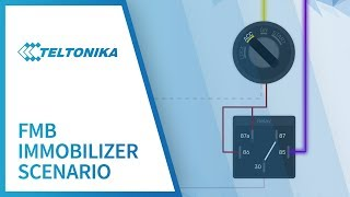 видео Обзор GPS трекера Teltonika FM1200