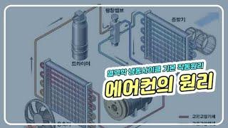 냉동사이클의 기본 작동원리 및 에어컨의 원리(공기업 기…