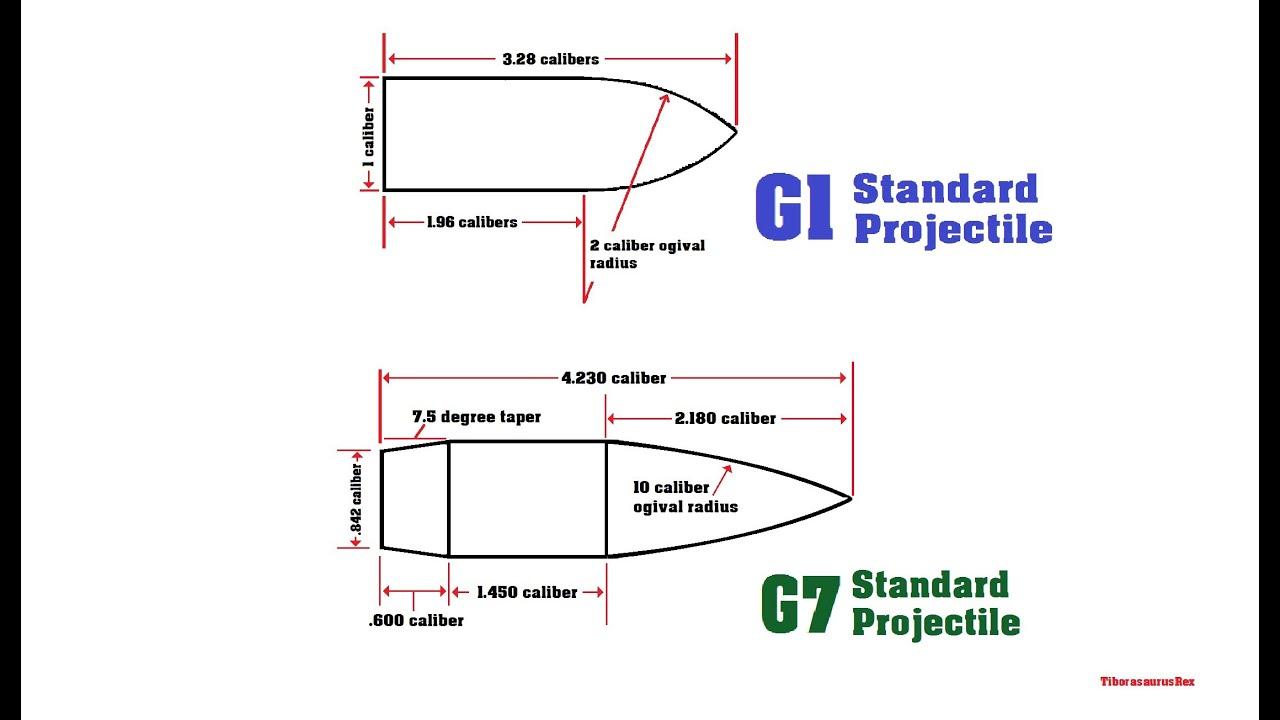 Afbeeldingsresultaat voor g1 g7 drag models