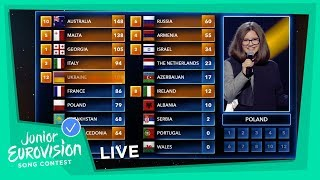 All the points from the Juries - Junior Eurovision 2018
