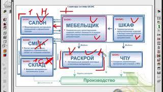 Автоматизация в работе Базис Мебельщик