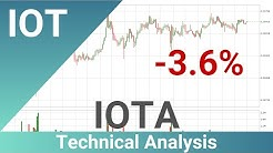 IOTA Down 3.6% 🔻. Will There Be Bigger Move Down For IOTUSD? | FAST&CLEAR | 22.Jan.2020
