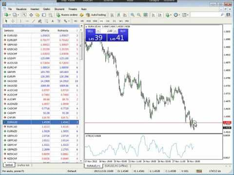 Trading intraday su CFD & Forex