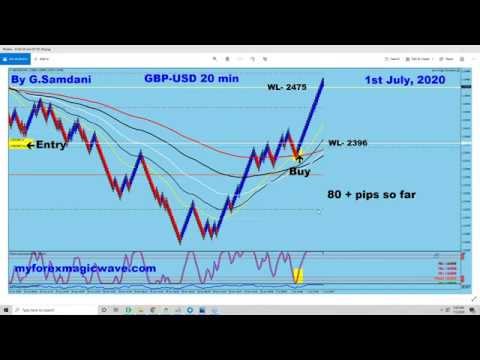 Forex rate gbp aud