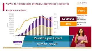 Reporte Covid en México del jueves 17 de septiembre. Confirman 789 mil 978 casos negativos; 75 mil 552 casos sospechosos; 72 mil 179 decesos por coronavirus, además de 684 mil 113 casos positivos acumulados