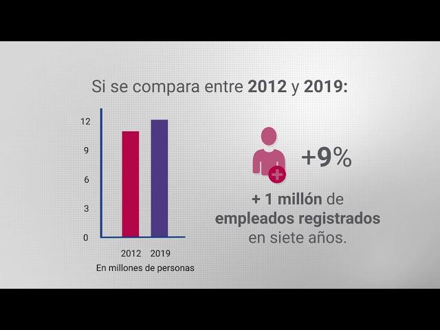7 años sin que las empresas aumenten el empleo en blanco