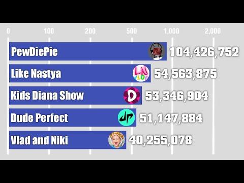 The History:PewDiePie Vs Like Nastya Vs Diana Show Vs Dude Perfect Vs Vlad and Niki (2009-2025)