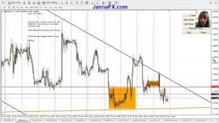 Weekly Forex Analysis for GBPUSD, 02 - 07 December 2018, Entry Points