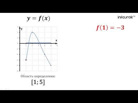 Как найти область определения функции на графике