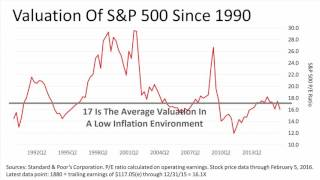 Mid February Oil Prices And Stock Volatility (2.19.16) DHJJ Financial Advisors, Naperville, IL