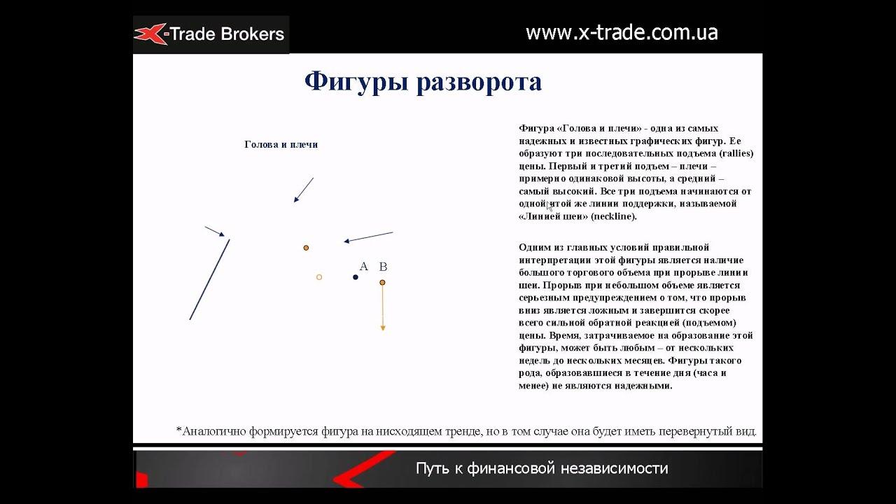 Технический анализ (Forex, товарный, фондовый рынок) Часть 3