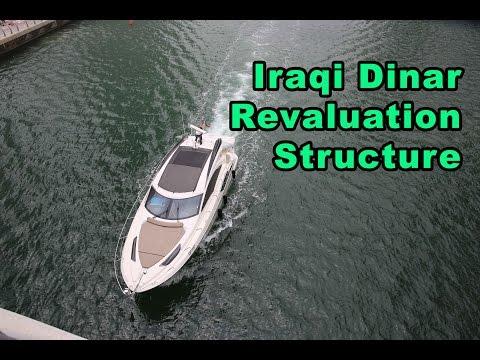 Iraq Dinar exchange rate | Doovi