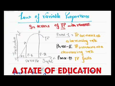 Law of variable proportions with reasons class 12th economics